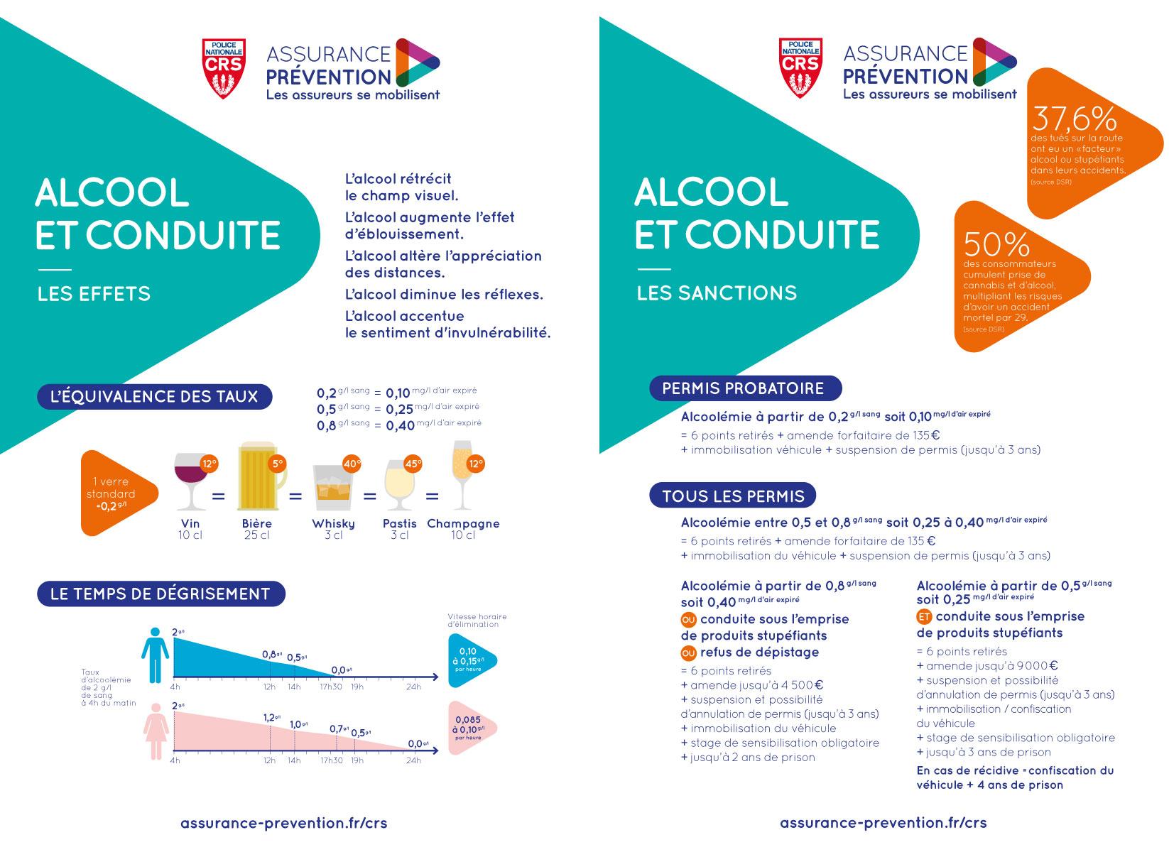 Attitude prévention CRS panneaux alcool