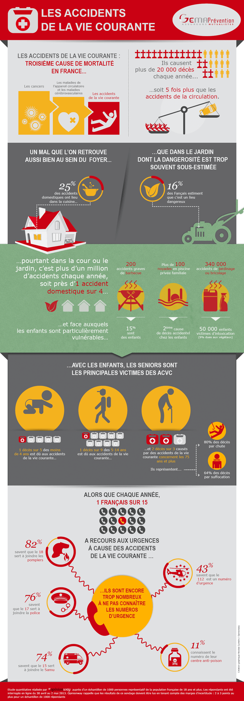 2013.07.19 Infographie étude accidents vie courante risque méconnu