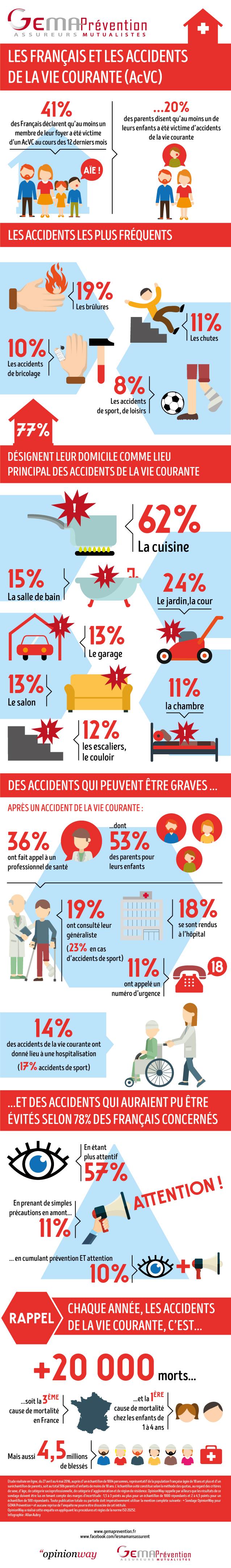 Infographie étude Les Français et les AcVC : près d'un foyer sur deux touché !