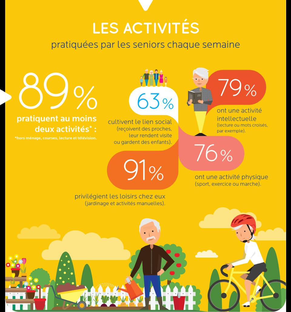 2016.09.19 Etude bien vieillir - Les activités