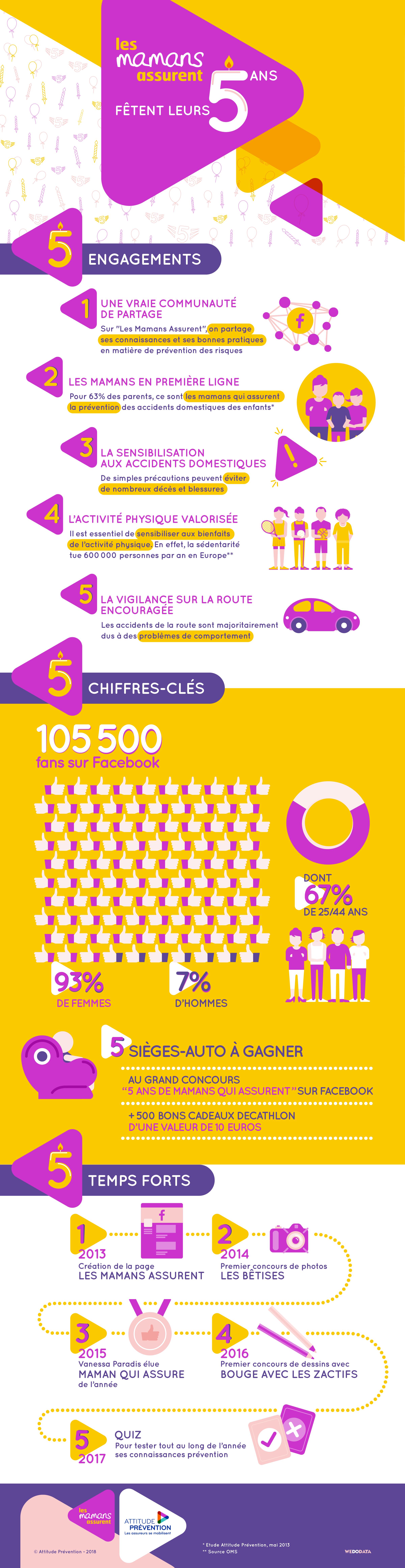 Infographie 5 ans de mamans qui assurent