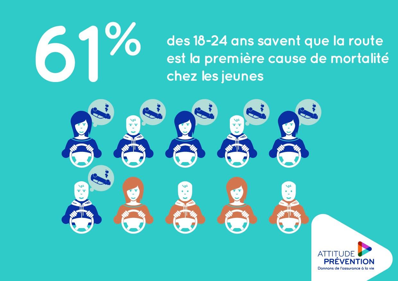 61% des jeunes savent que la route est la 1ere cause de mortalité chez les 18-24 ans