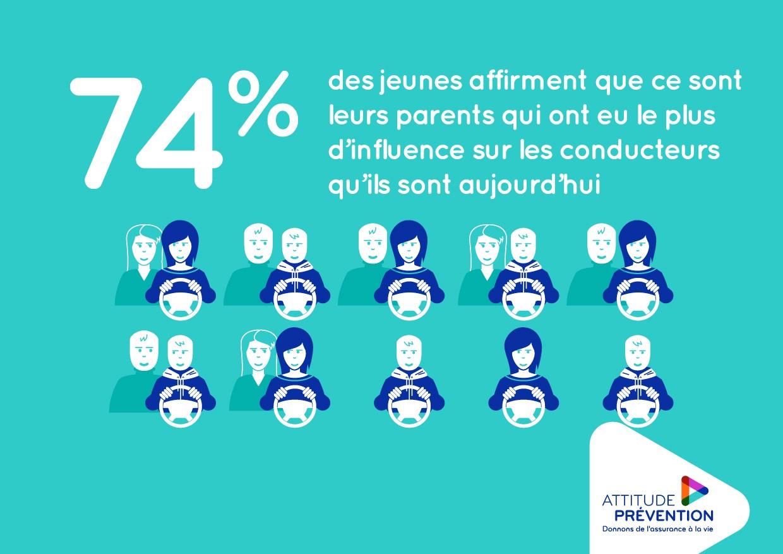 74% des jeunes affirment que ce sont leurs parents qui ont eu le plus d'influence sur les conducteurs qu'ils sont aujourd'hui.