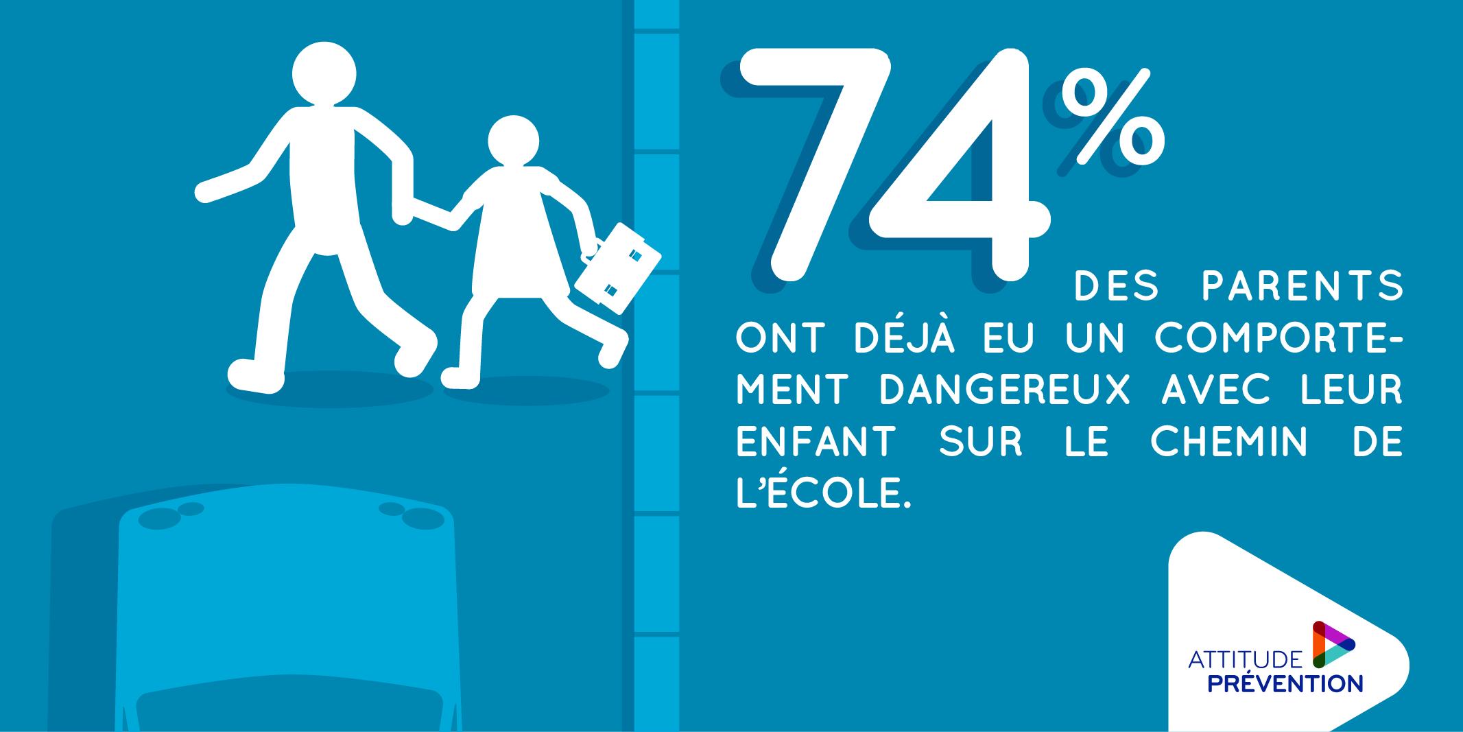 74 % des parents ont déjà eu un comportement dangereux avec leurs enfants sur le chemin de l'école