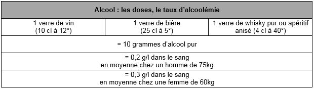 Alcool taux doses