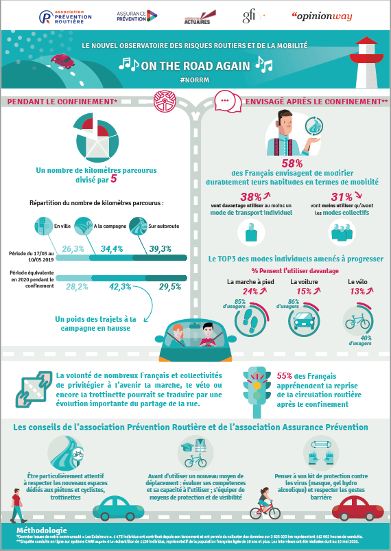 Infographie On the road again