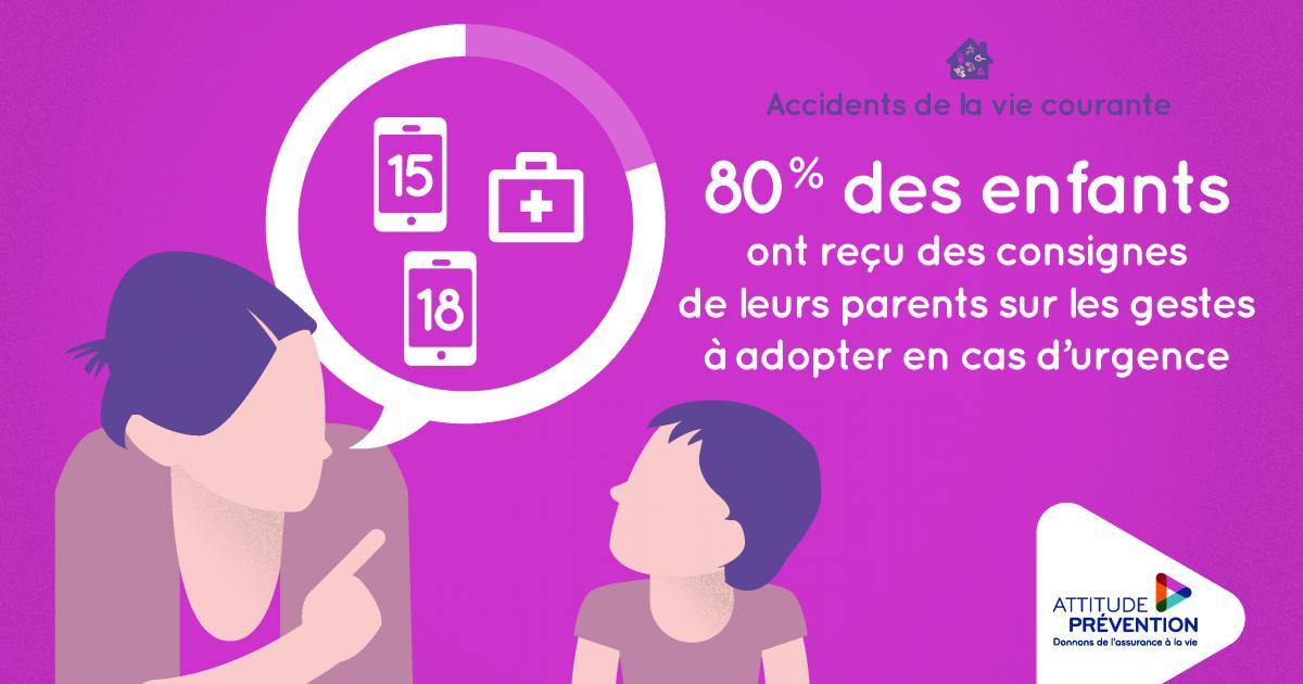 Infographie Accidents de la vie courante : 80% des enfants ont reçu des consignes de leurs parents sur les gestes à adopter en cas d'urgence