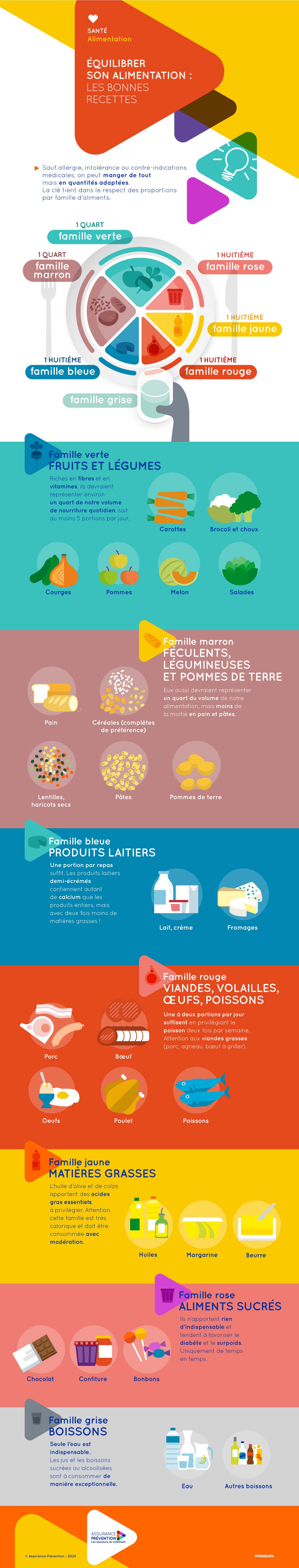 Equilibrer son alimentation : les bonnes recettes Infographie