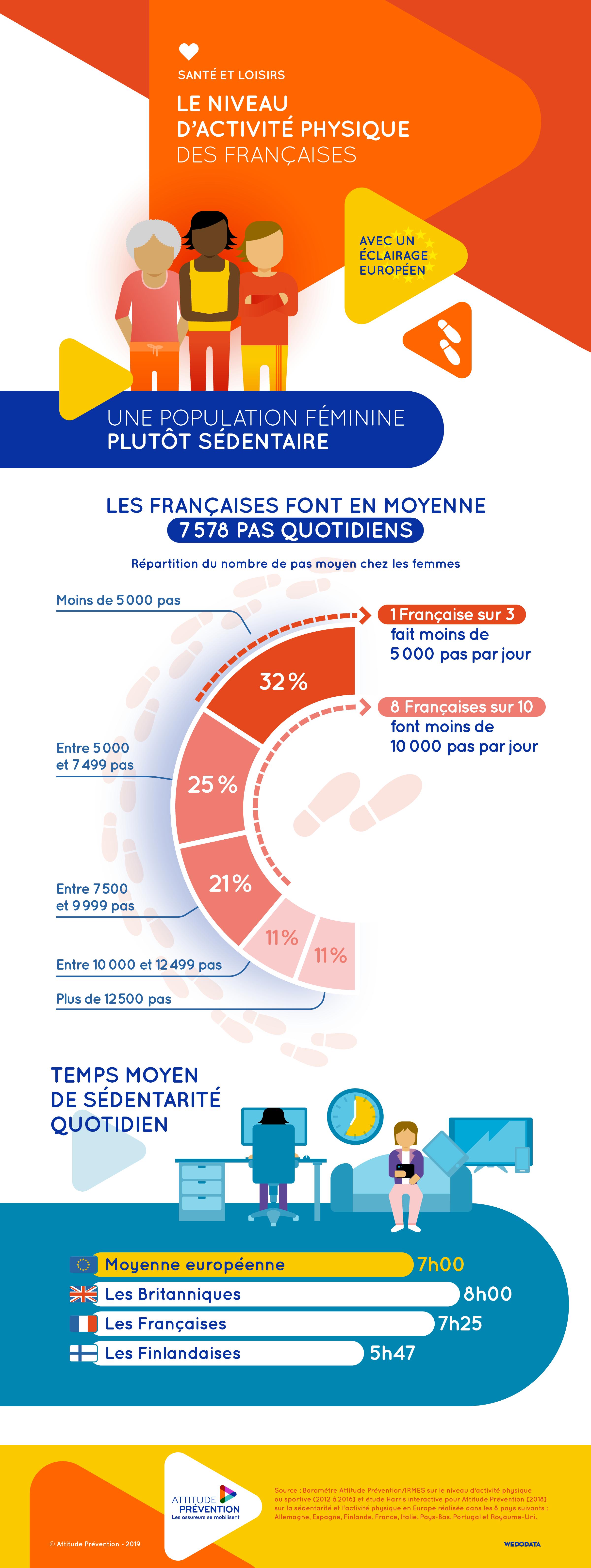 2019.05 Infographie niveau activite physique francaises eclairage europeen