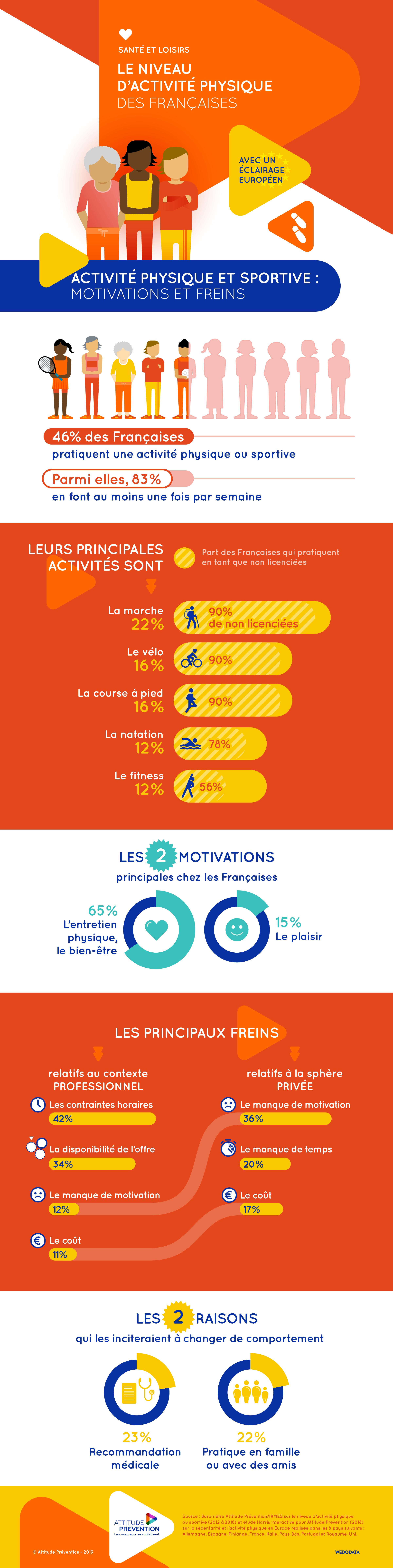 2019.05 Infographie niveau activite physique francaises eclairage europeen 02