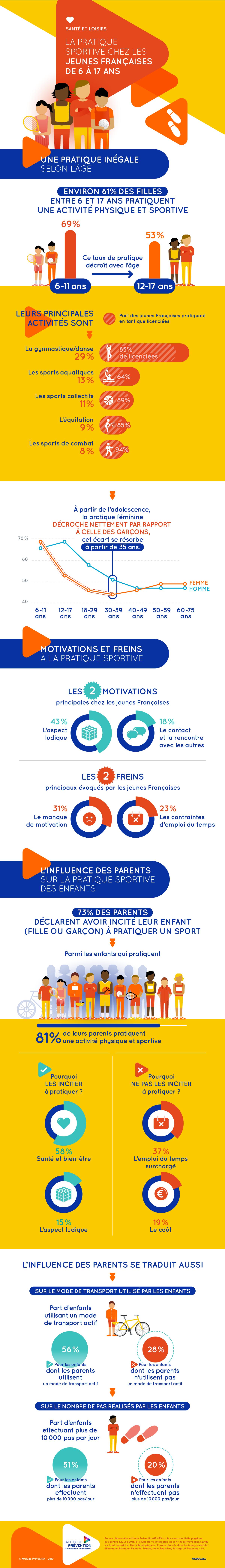 2019.05 Infographie pratique sportive jeunes française 6 17 ans