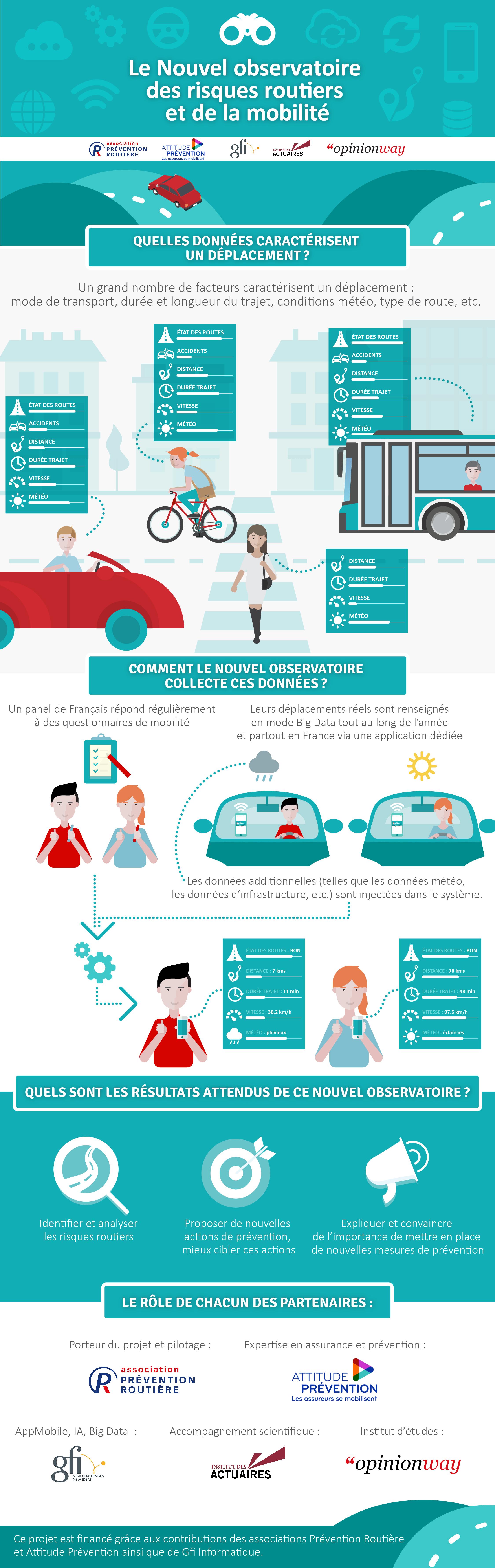Nouvel observatoire des risques routiers et de la mobilité - Infographie