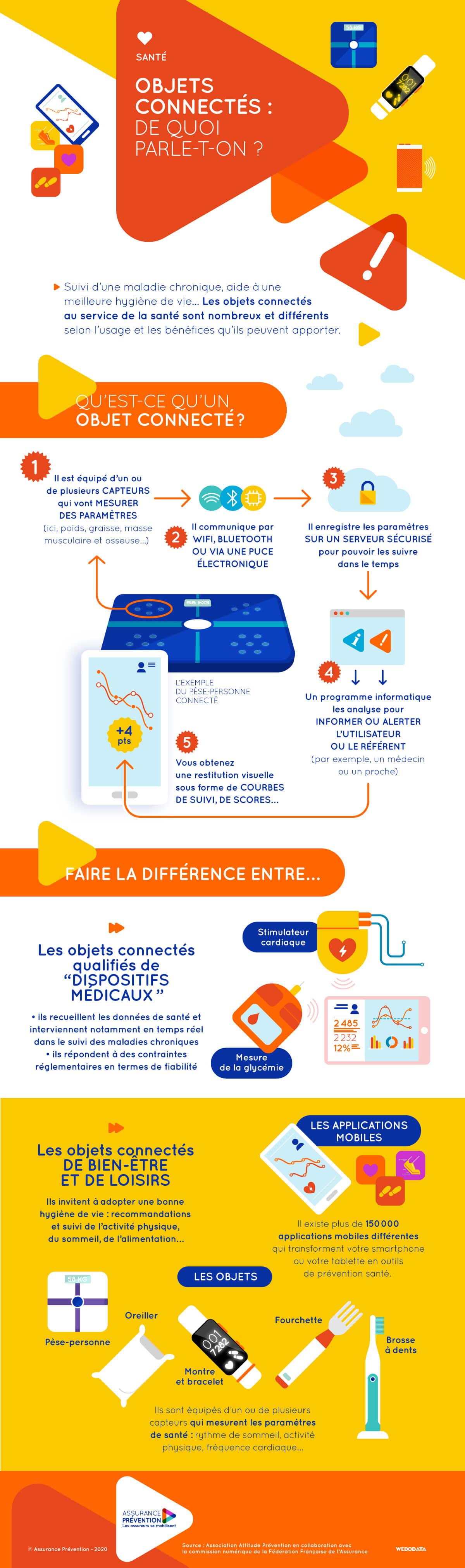 Infographie Objets connectés de quoi parle t on
