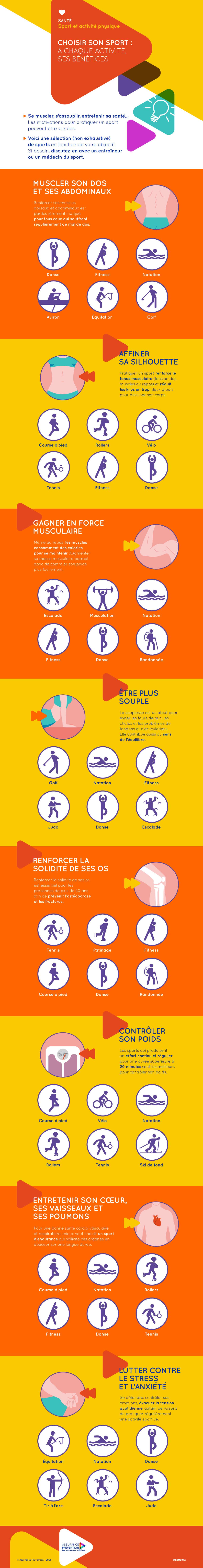 Infographie Bénéfices du sport pour la santé
