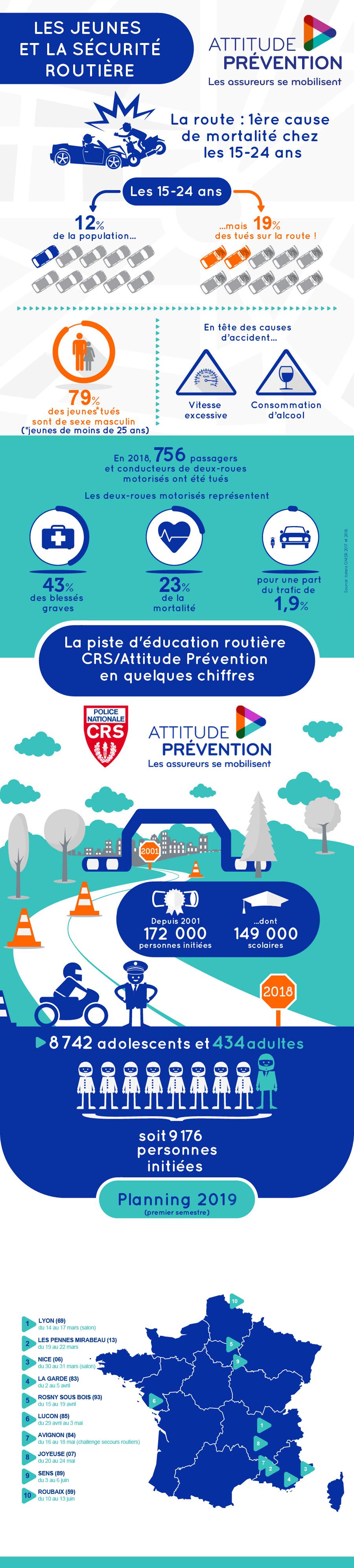 infographie piste CRS Attitude Prévention / Jeunes et sécurité routière / 10.05.2019